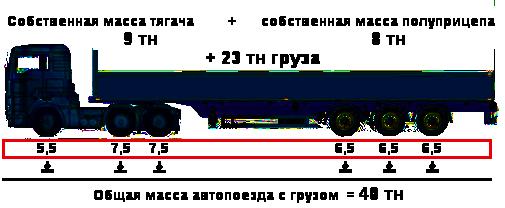 бортовая с тягачем 13,5 весовая нагрузка.png