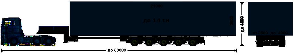 Автопоезд в составе тягача MAN